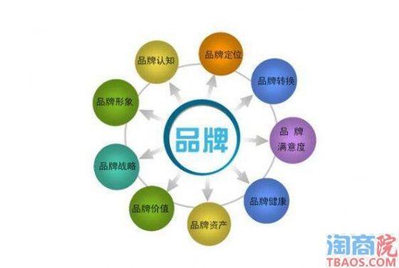 电商品牌建设思路与策划分析