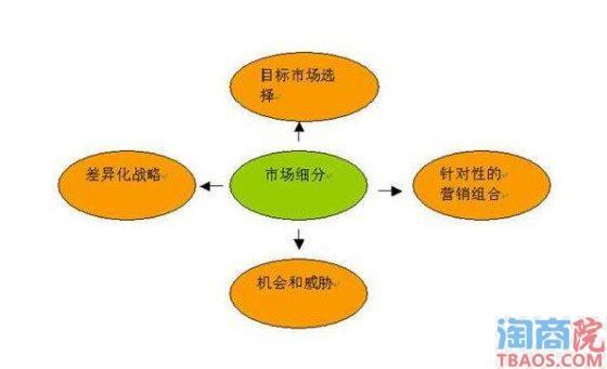 进行市场细分,精确客户定位