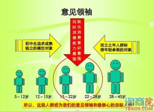 如何选择传播人群?如何找到意见领袖?
